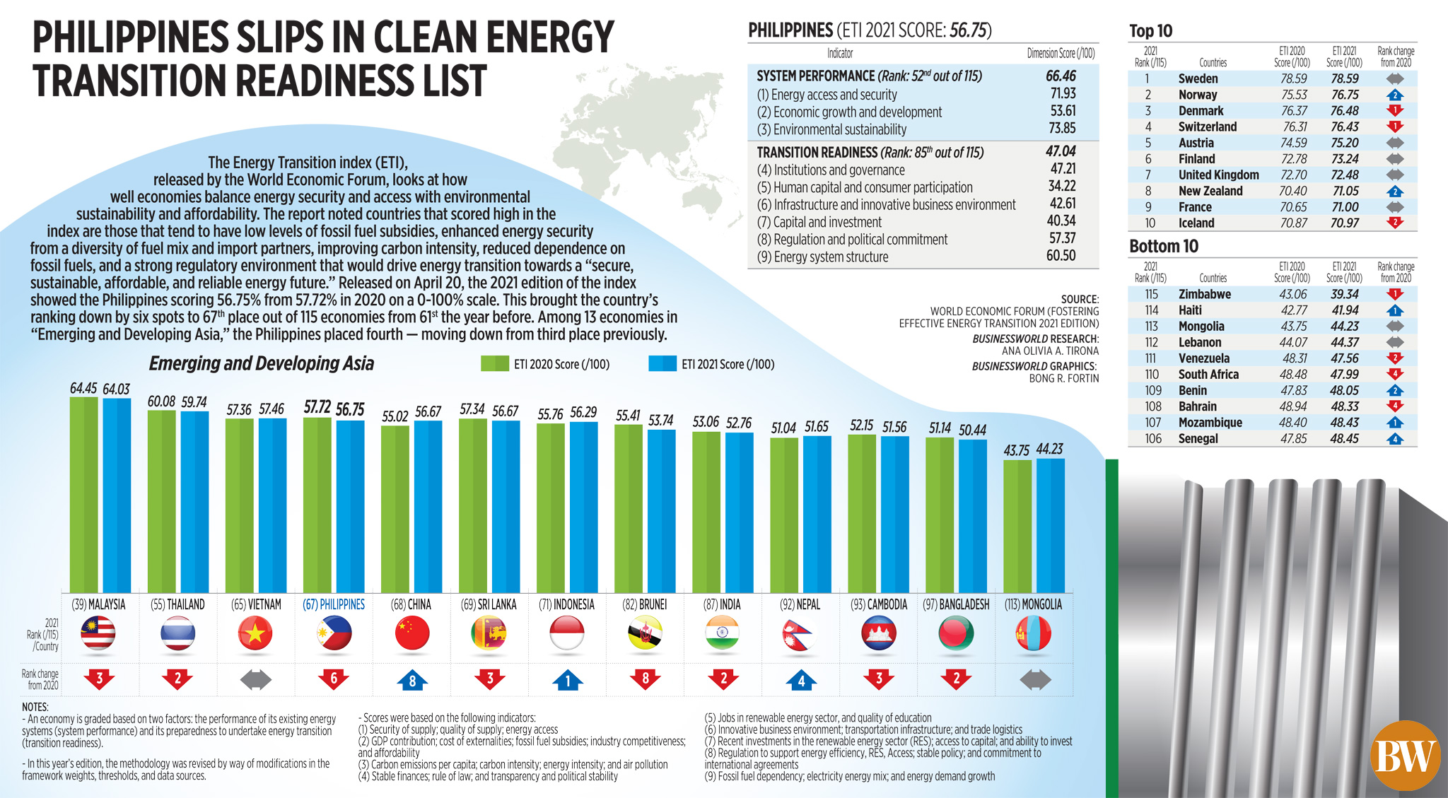 Philippines slips in clean energy transition readiness list