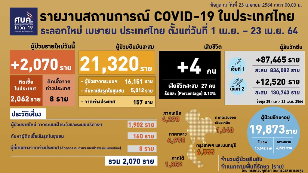 รายงานสถานการณ์โควิด-19 ในประเทศไทย วันที่ 23 เม.ย. 2564
