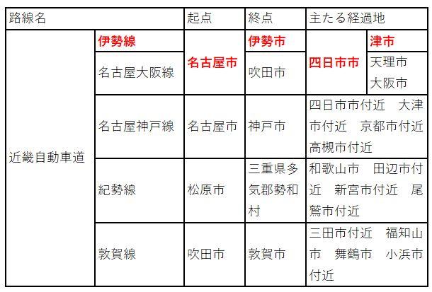 名二環が近畿自動車道伊勢線である件 (6)