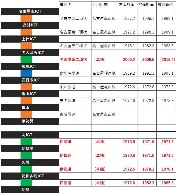名二環が近畿自動車道伊勢線である件 (5)