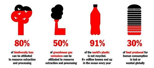 No Waste Challenge Statistics