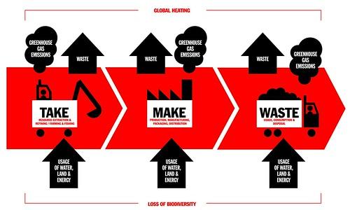 No Waste Challenge take-make-waste model