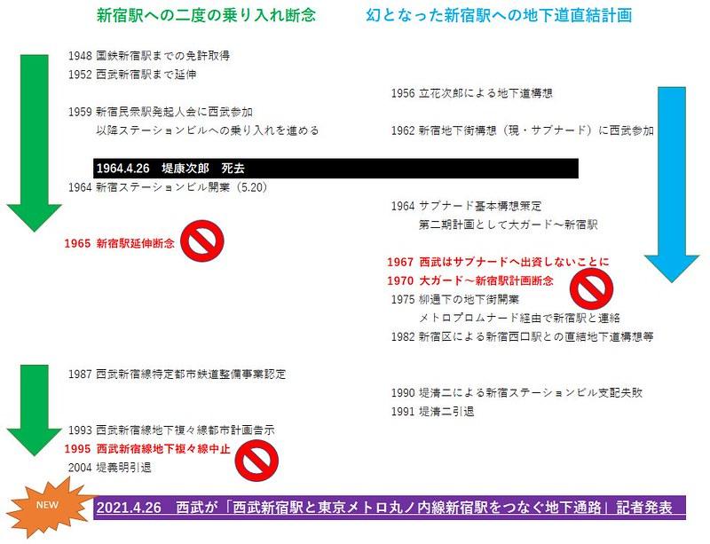 西武新宿線 国鉄新宿駅乗り入れ計画 (97)