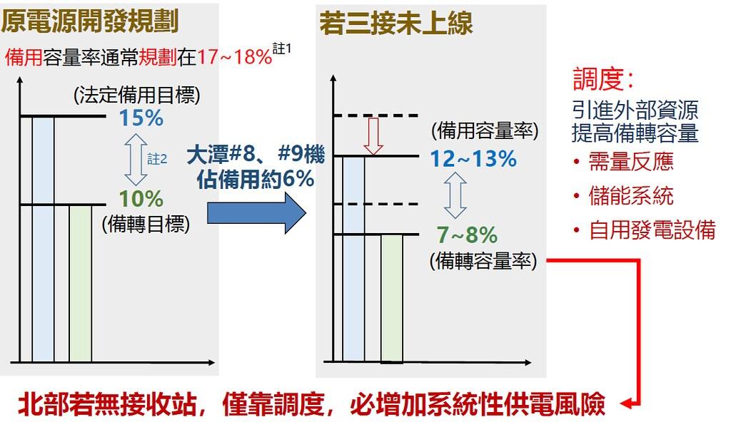 經濟部次長曾文生表示,若三接未如期上線將影響備用容量率,增加供電風險。經濟部提供