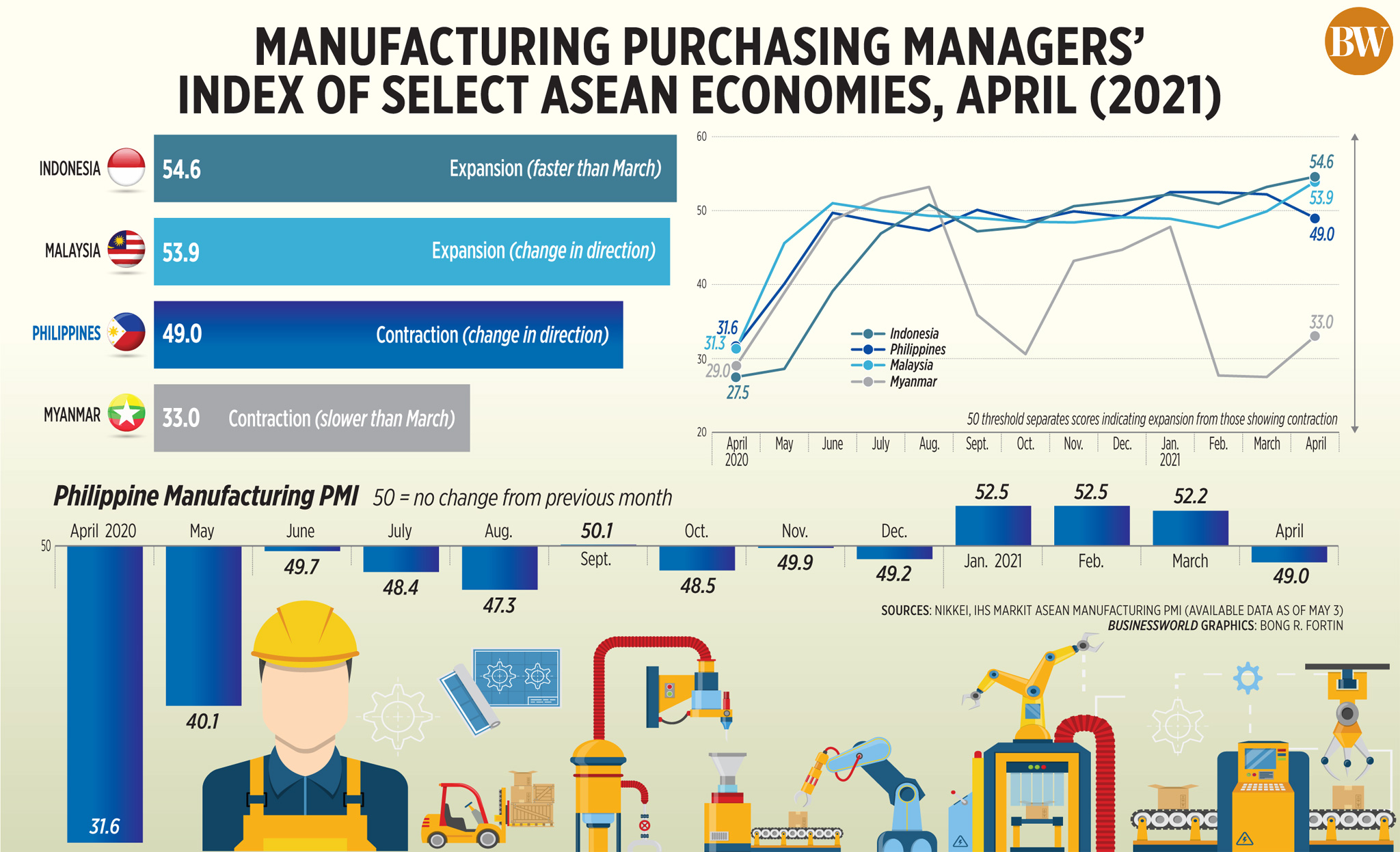 Manufacturing purchasing managers' index of select ASEAN economies, April (2021)