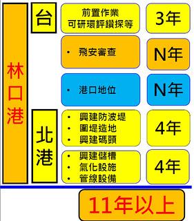 經濟部次長曾文生表示,三接遷址台北港需11年、遷至林口港需11+N年。會議簡報