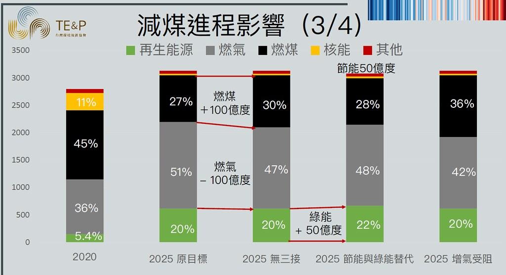 環境規劃協會理事長趙家緯分析,2025年若無三接,需用節能與綠能補足減煤的電力缺口