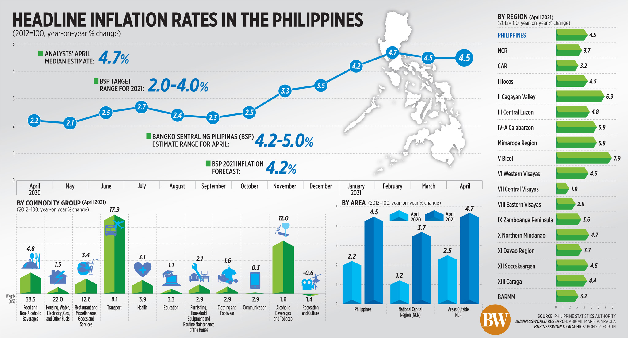 Headline inflation rates in the Philippines (April 2021)