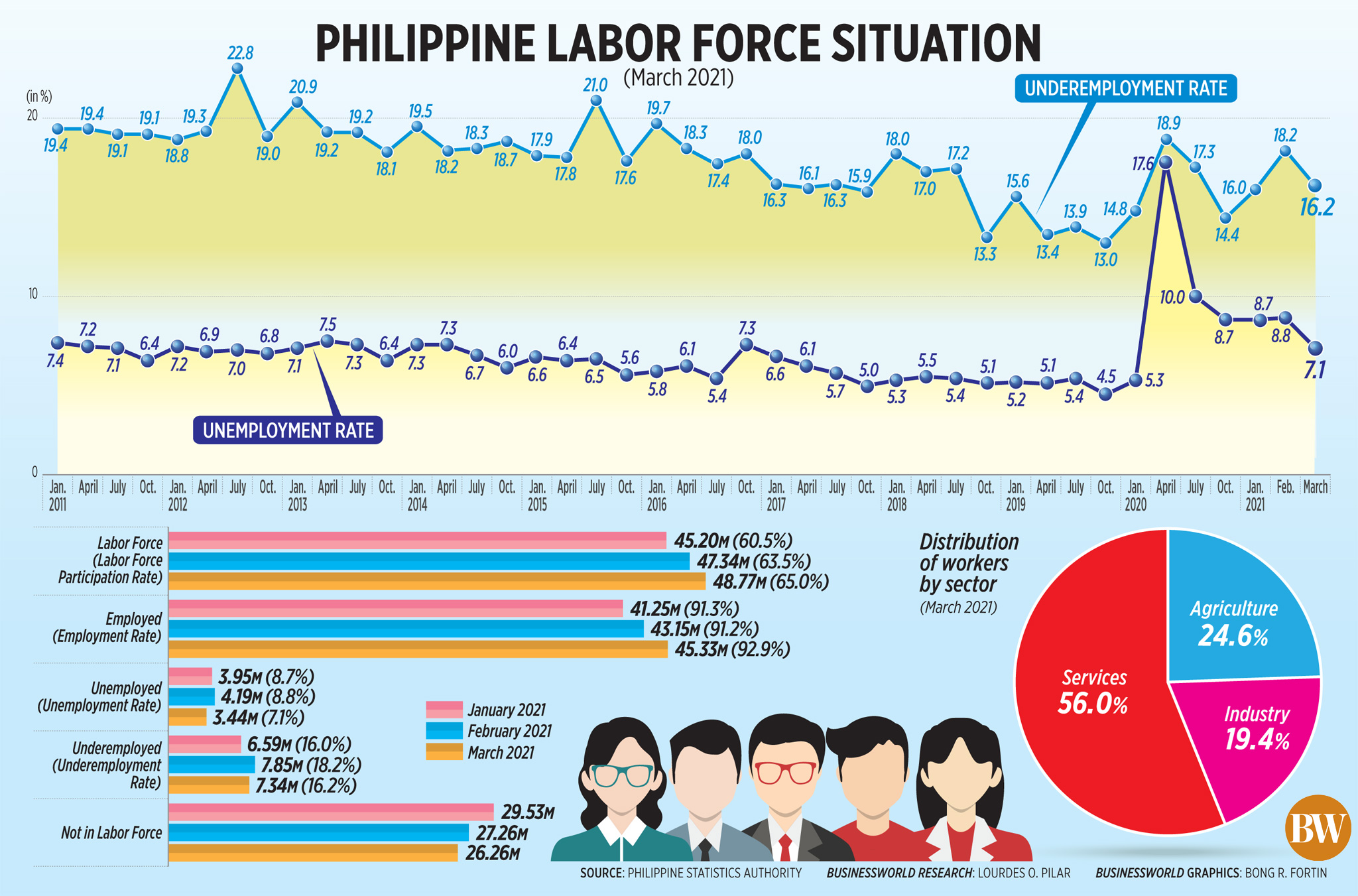 Philippine Labor Force Situation (March 2021)