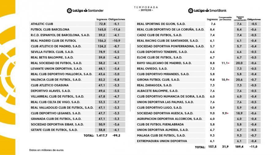 Tabla de ingresos por los derechos de televisión (19-20) / Imagen: LaLiga