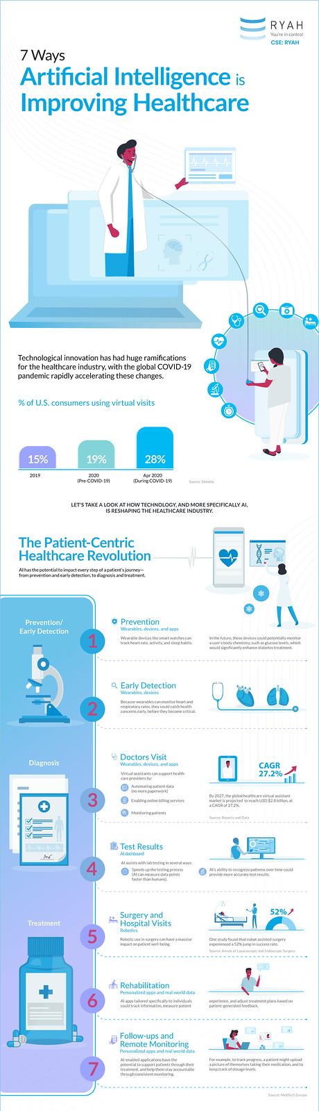 Inteligencia artificial mejorando la atención médica