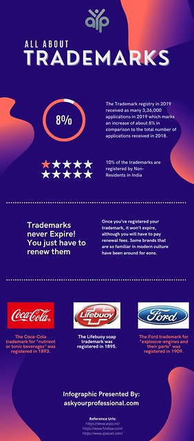 All you need to know about Trademarks