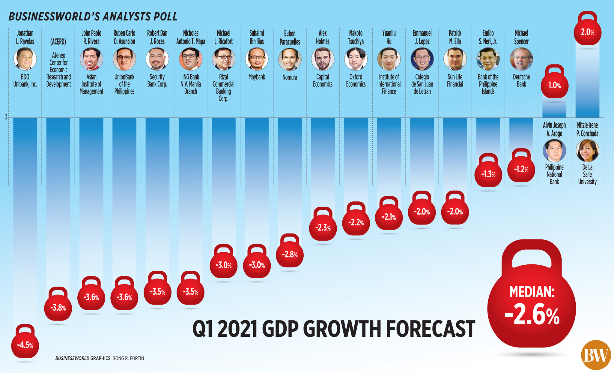 Q1 2021 GDP Growth Forecast