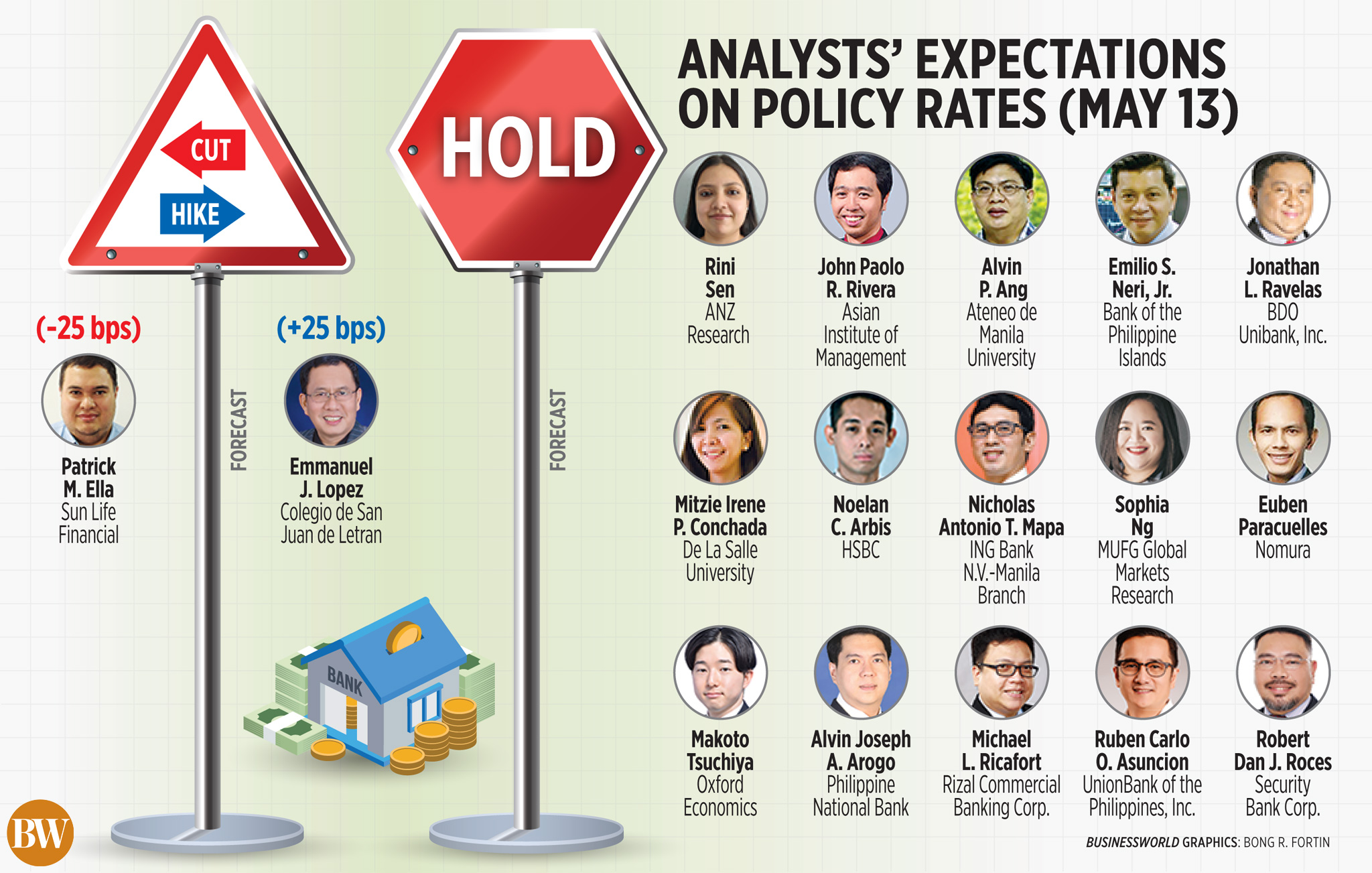 Analysts' expectations on policy rates (May 13)