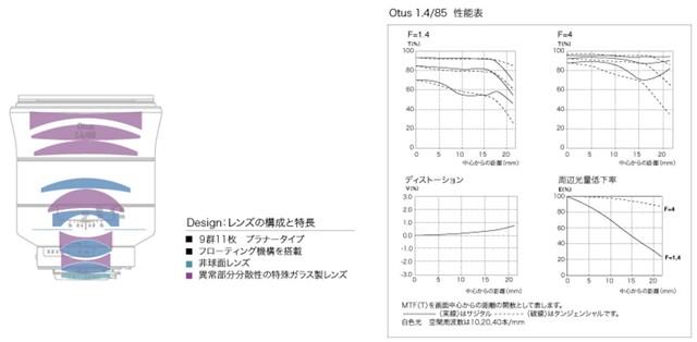 Otus 85mm f1.4 超戰列水の魔神
