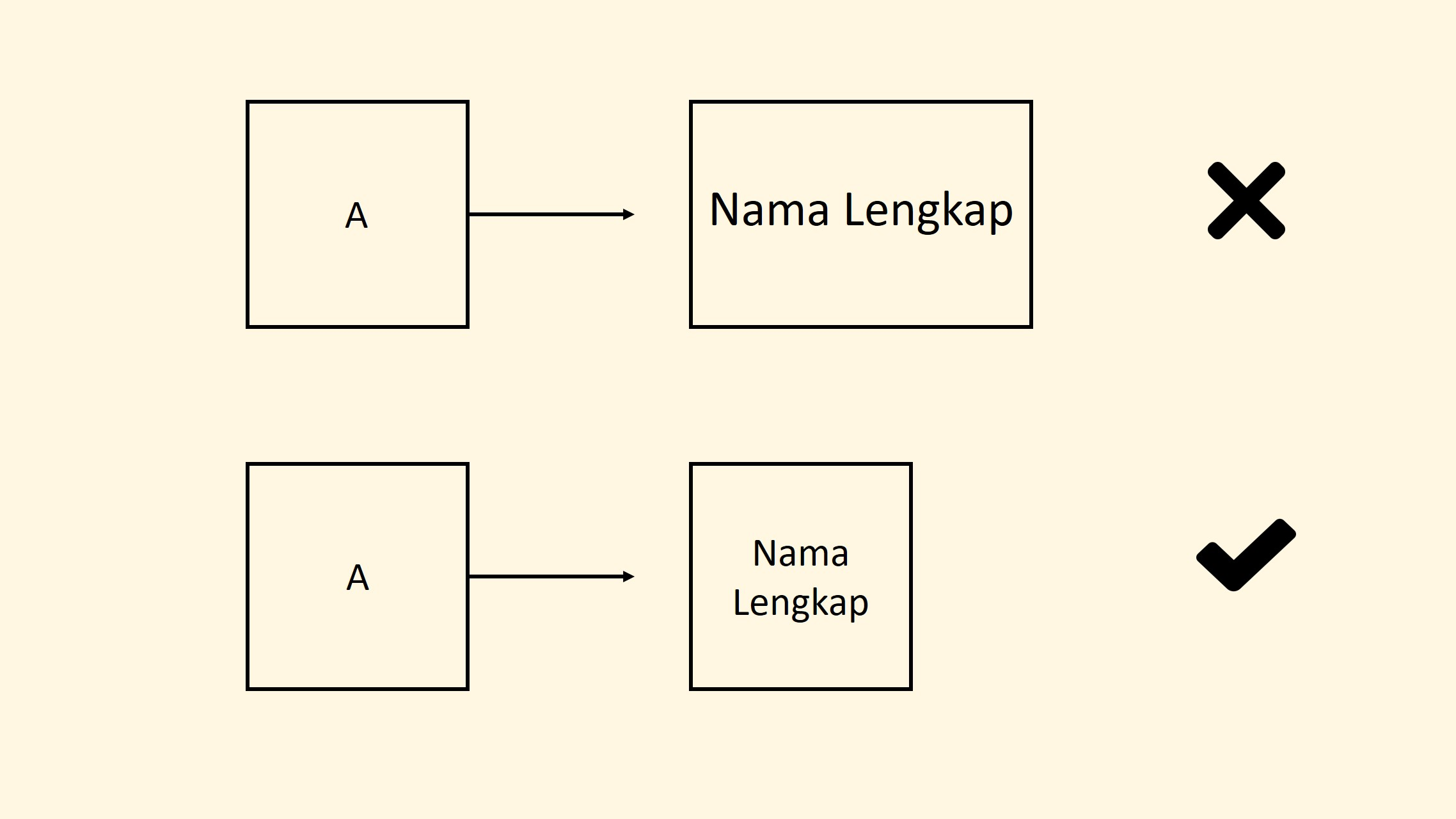 Kecilkan Ukuran Font Diagram Proses Jika Kontennya Panjang