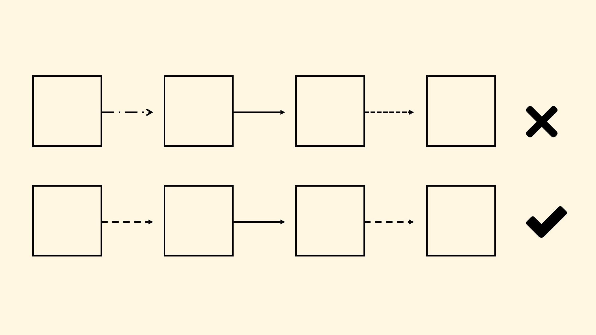 Style Garis Putus-putus pada Diagram Proses