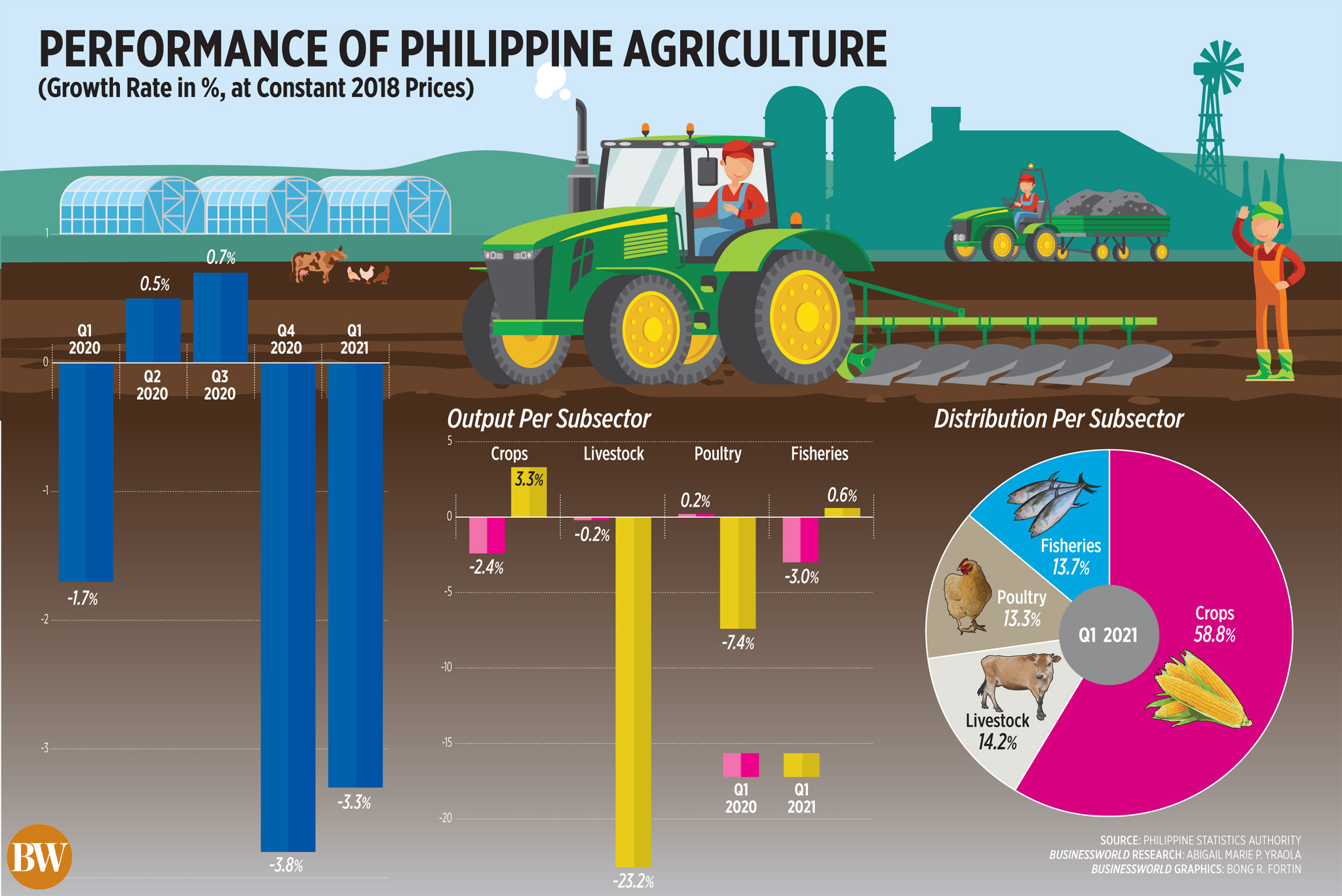 Performance of Philippine Agriculture