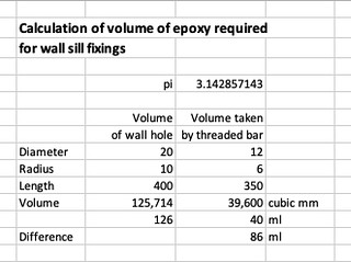 Epoxt calculations for wall sill fixings