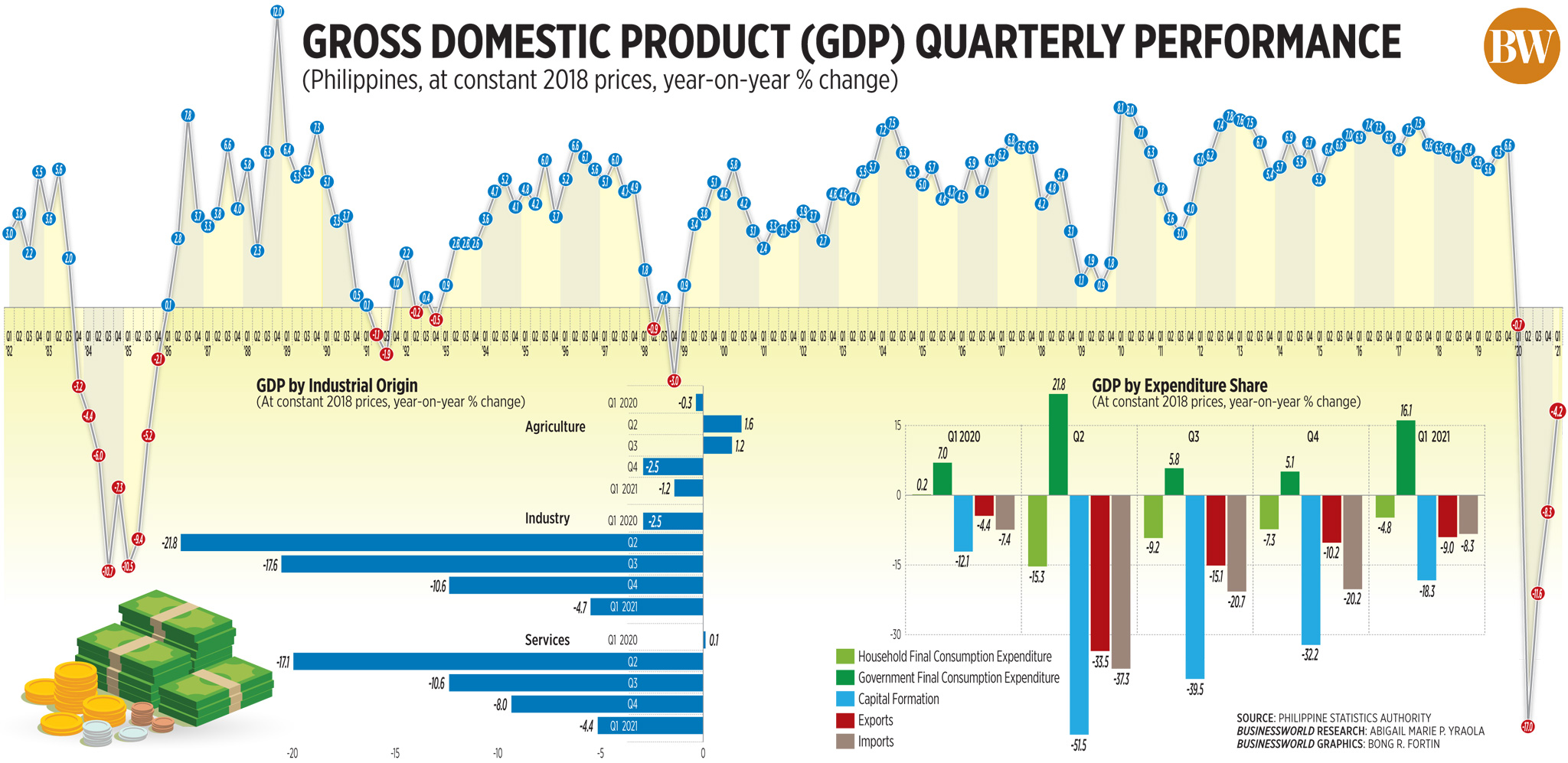 Gross Domestic Product (GDP) Quarterly Performance (Q1 2021)