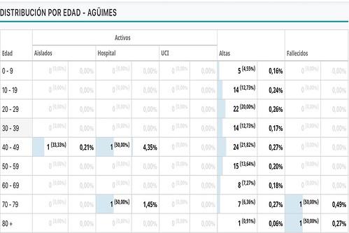 Distribución del coronavirus por edad en Agüimes (Fuente: CV Canarias)