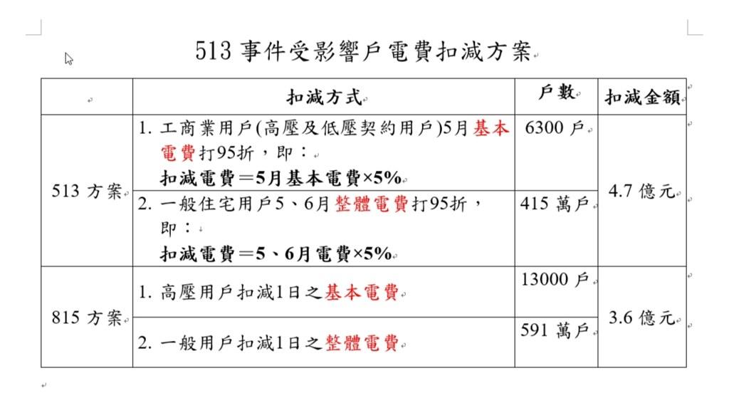 台電提出「513停電事故電費扣減專案」,估計將折減4.7億元。圖片來源:台電