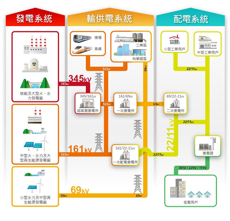 電力系統示意圖。圖片來源:台電