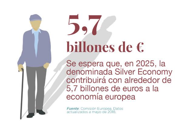 Pilares de la Silver Economy en el país europeo con mayor esperanza de vida