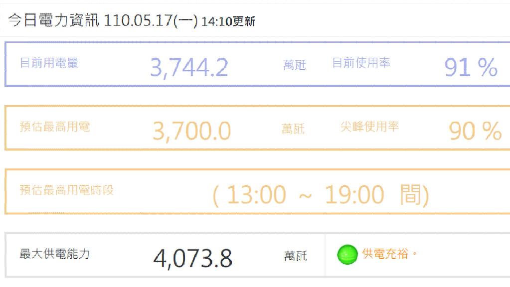 17日中午14時,備轉容量綠已只剩9%。擷取自台電官網
