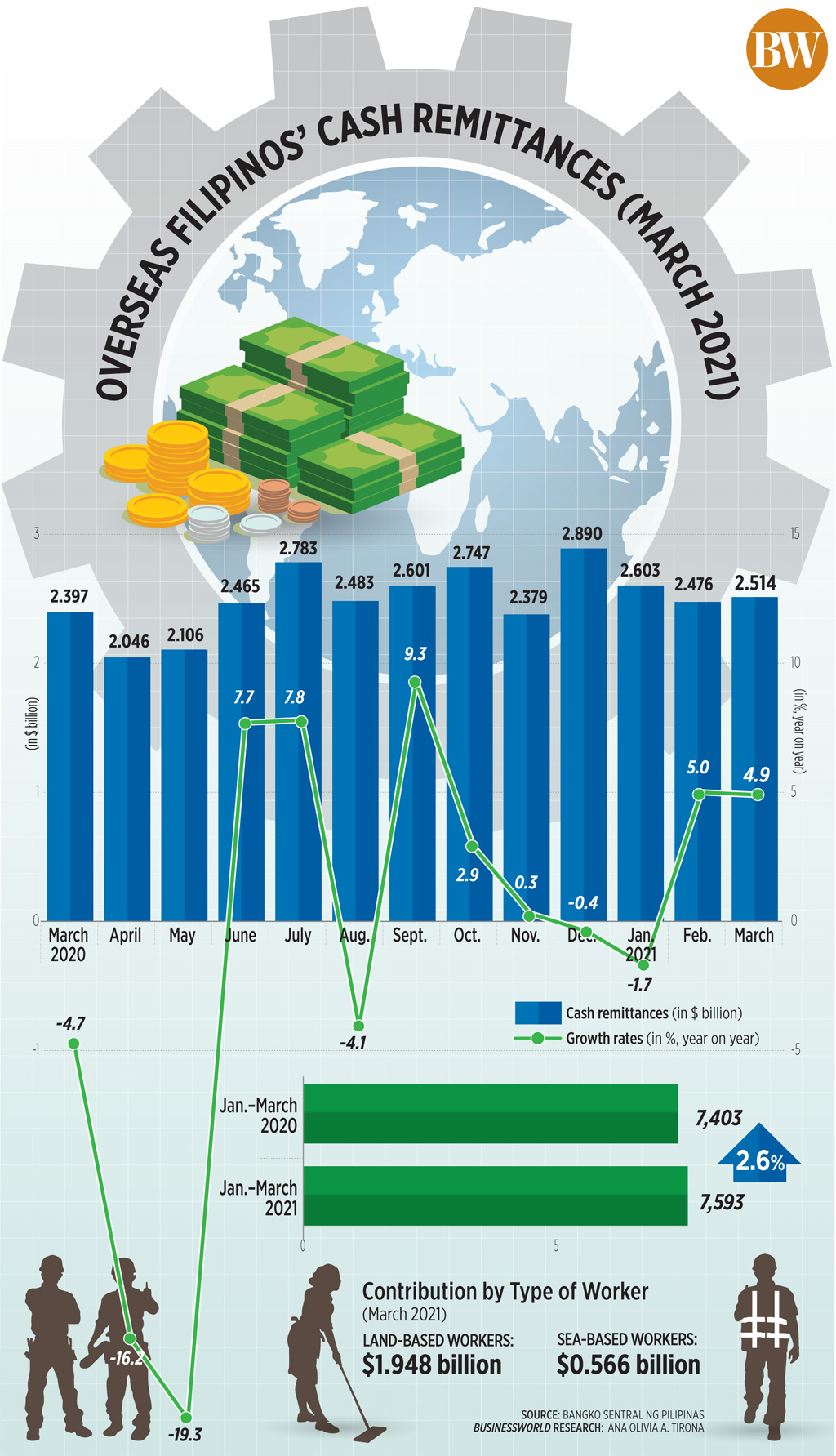 Overseas Filipinos' Cash Remittances (March 2021)