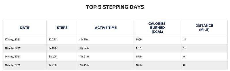 First week's FitBit stats on WalkingSpree