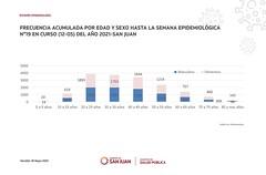2021-05-18 SALUD: Situaciu00f3n Epidemiologica