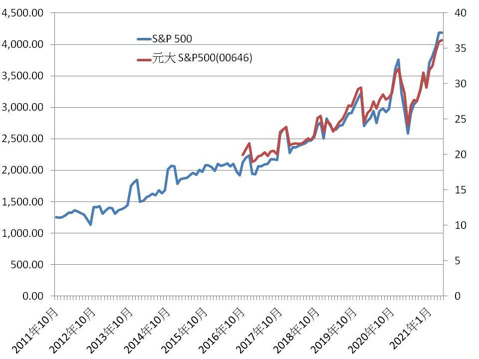 s&P500對照