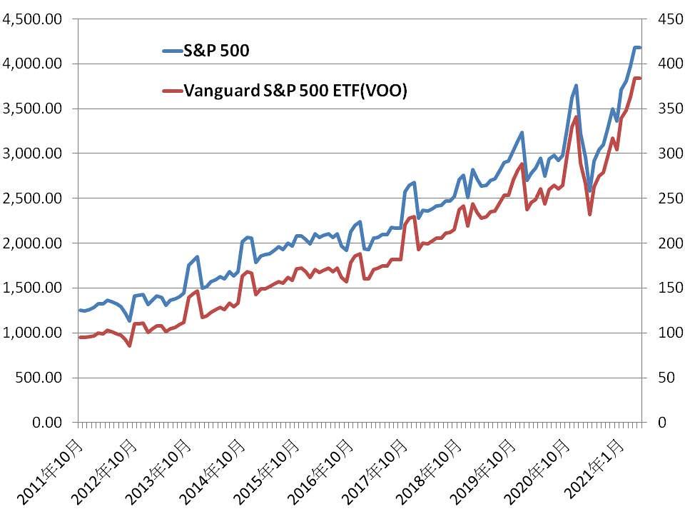 s&P500 vs. VOO