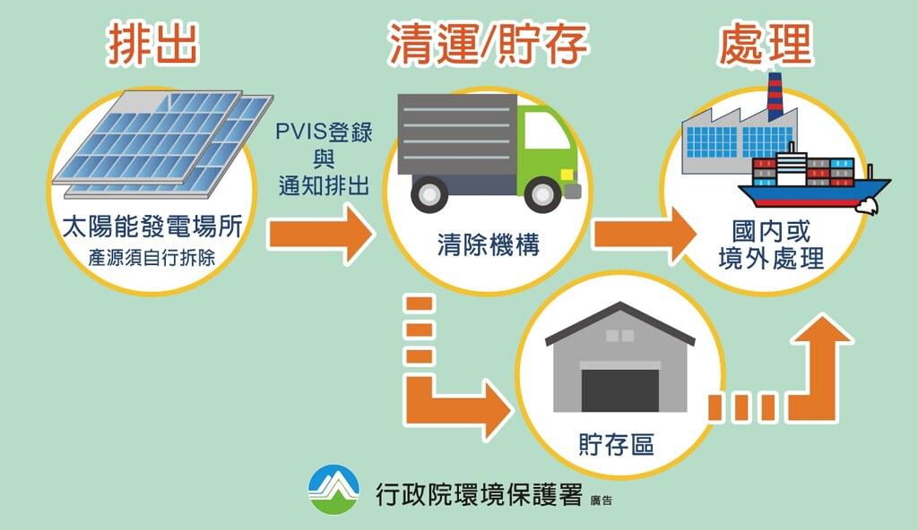 廢光電板回收清除處理體系。圖片來源:環保署