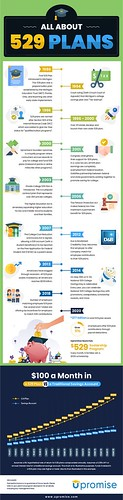 529 Plan Infographic - History of 529 Plans