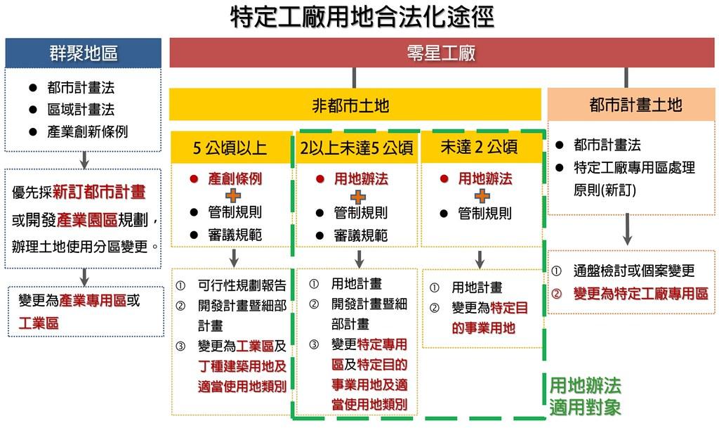 特定工廠用地合法化途徑,綠色框線內為《轉特目辦法》之適用範圍。截自會議簡報