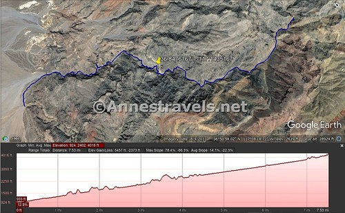 Route map and elevation profile for Fall Canyon and Upper Fall Canyon from the trailhead to 7.5 miles, Death Valley National Park, California