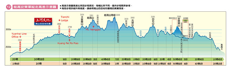 Topographic profile of Nenggao and An-Tung-Chun Mountain National Alpine Trail. Image from SunRiver Culture Co., Ltd.