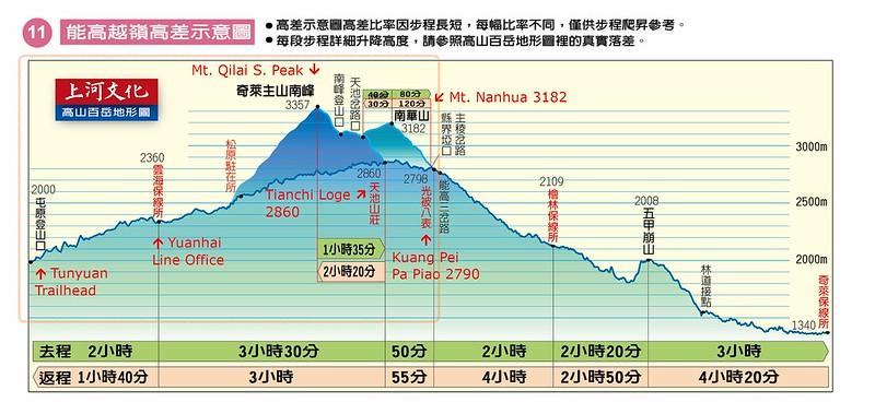 Topographic profile of Nenggao Cross-Ridge Trail. Image from SunRiver Culture Co., Ltd.