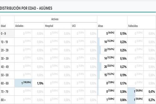 Distribución de los casos activos por coronavirus por grupos de edad (Fuente: CV Canarias)
