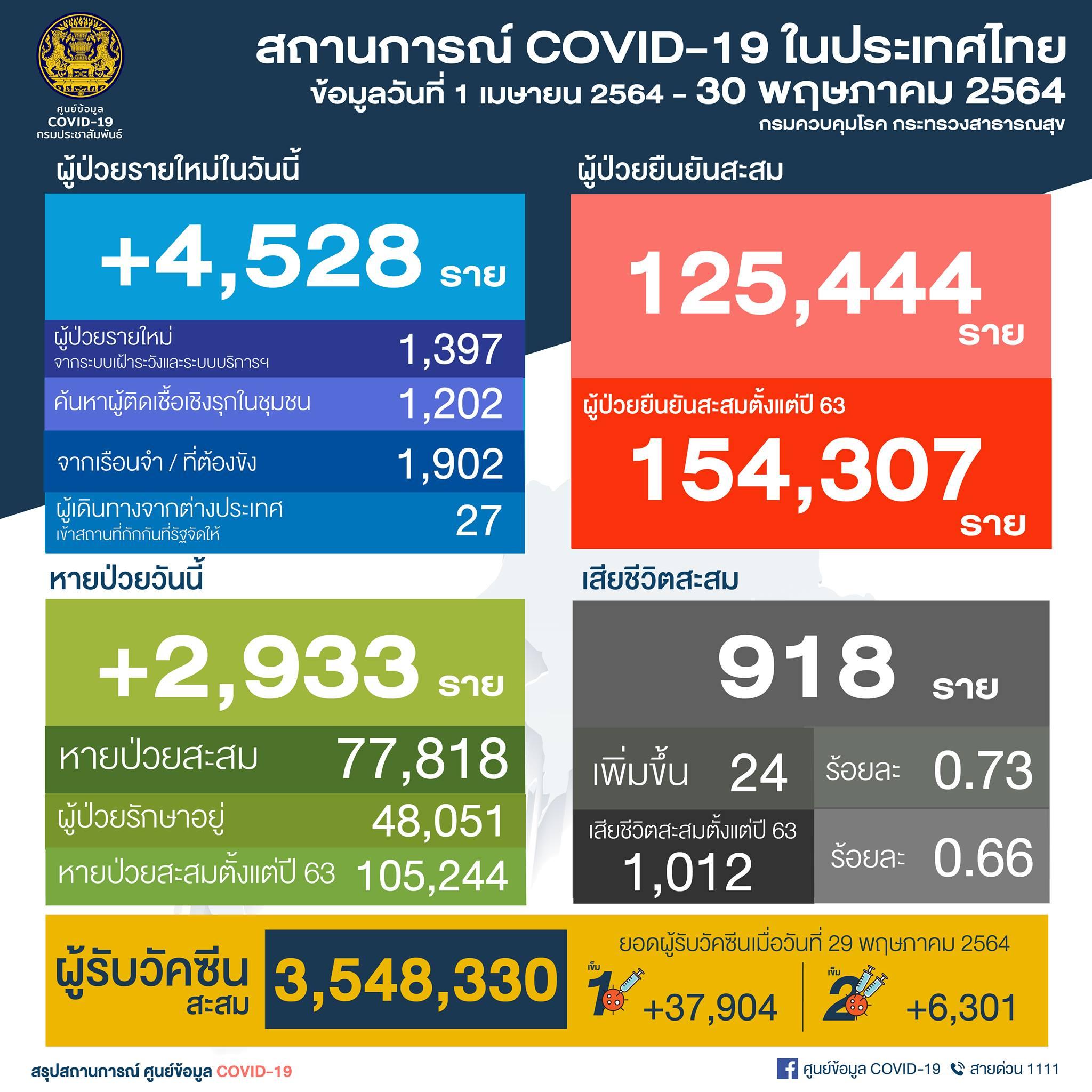 COVID-19: 30 พ.ค. ไทยติดเชื้อเพิ่ม 4,528 คน เสียชีวิตสะสมแตะ 1,012 คน