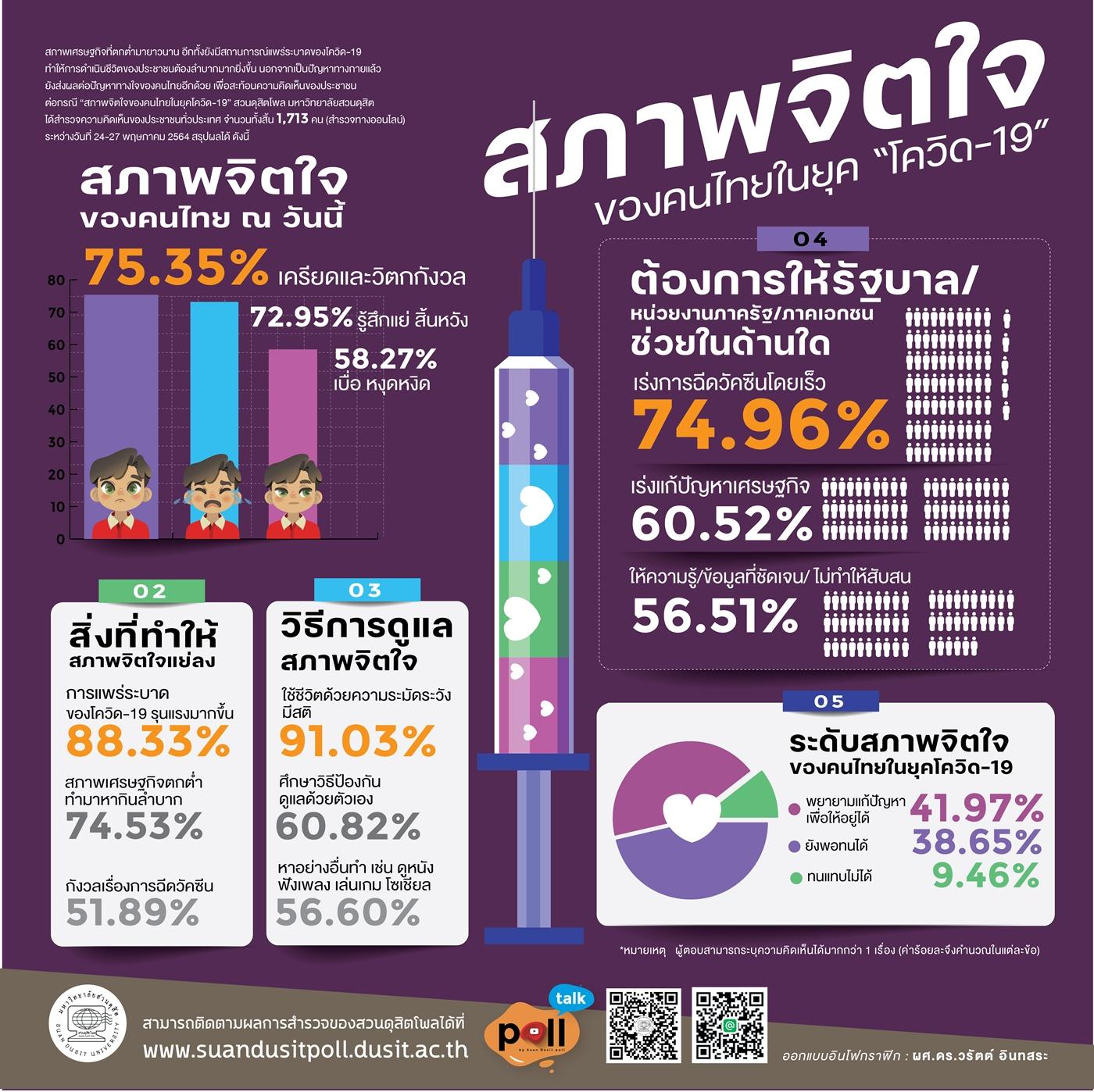 โพลชี้คนไทย 72.95% รู้สึกแย่ สิ้นหวัง ต่อสถานการณ์ COVID-19