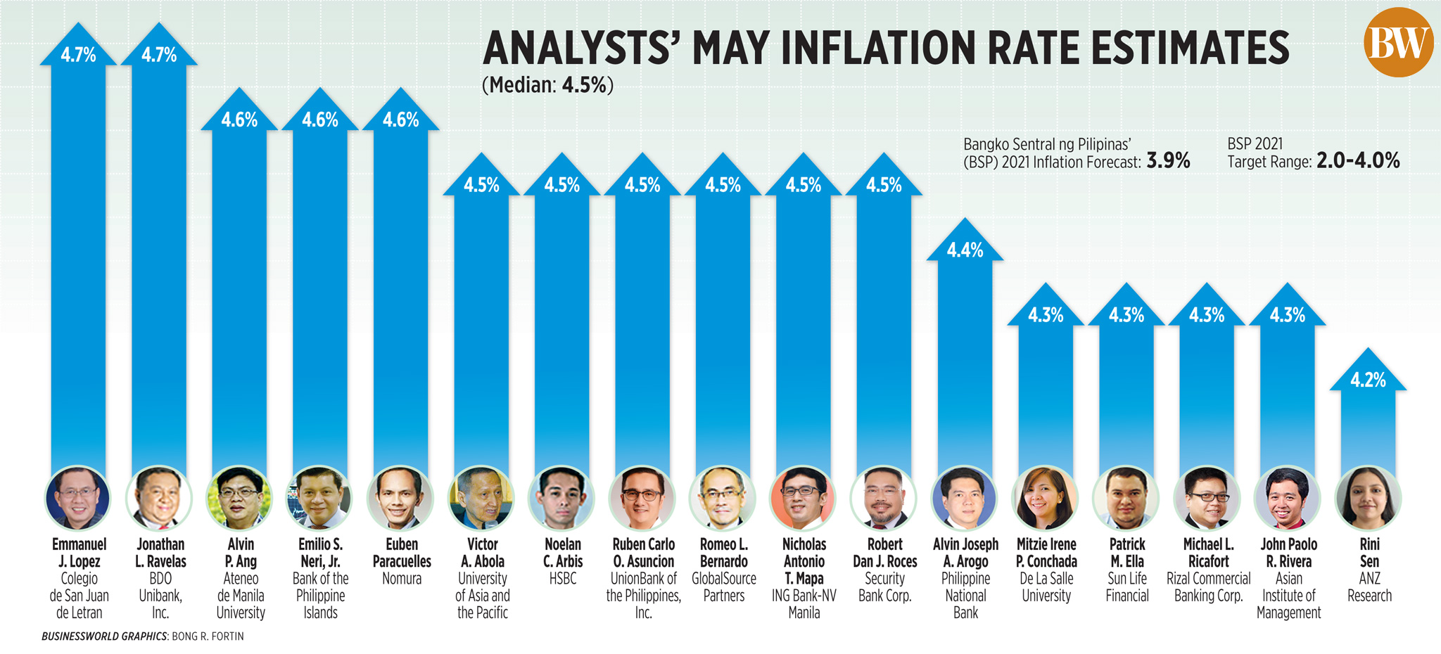 Analysts' May Inflation Estimates (2021)