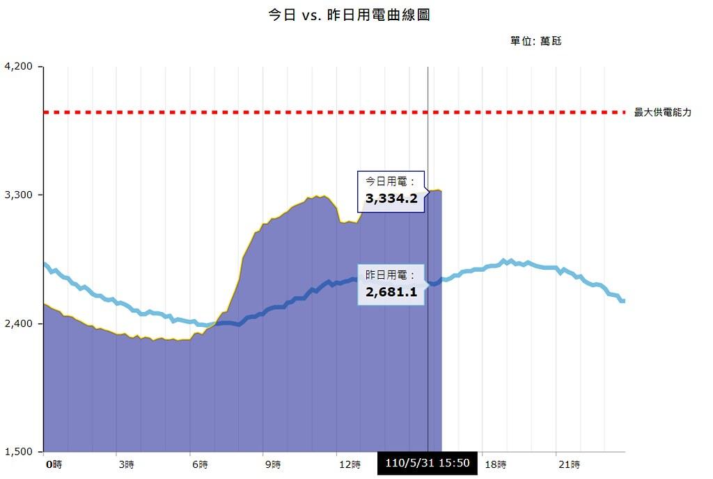 5月30日、31日用電曲線。