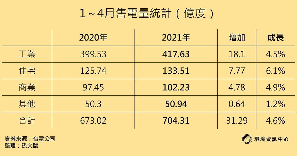 1~4月售電量統計表格