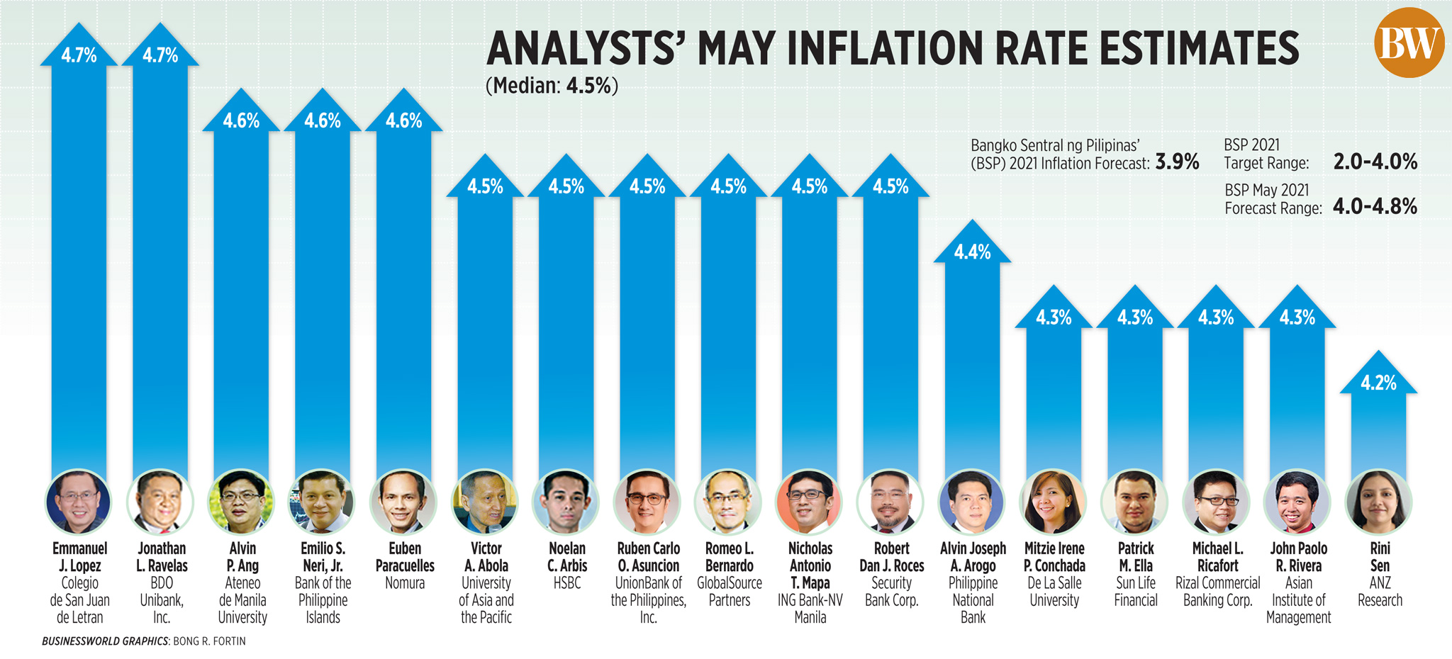 Analysts' May Inflation Estimates (2021)-New