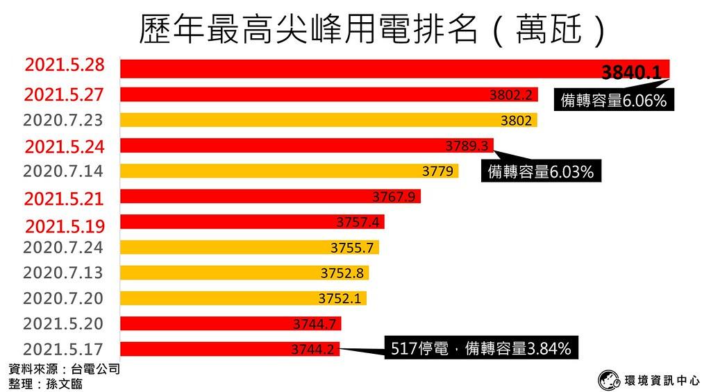 歷年尖峰用電排名 (2)