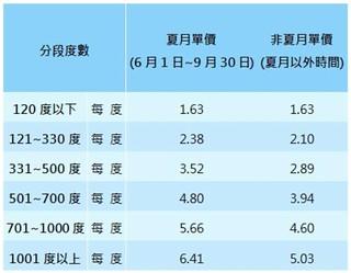 夏月電價與非夏月電價差異