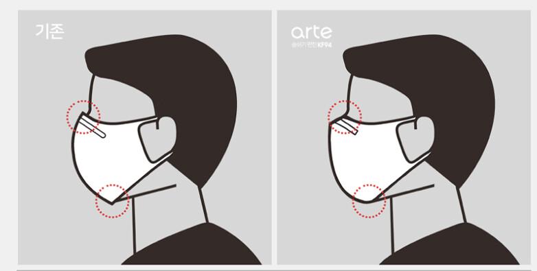 韓國製 ARTE KF94 3D立體口罩夏日透氣 黑/白二色 50入 現貨+預購